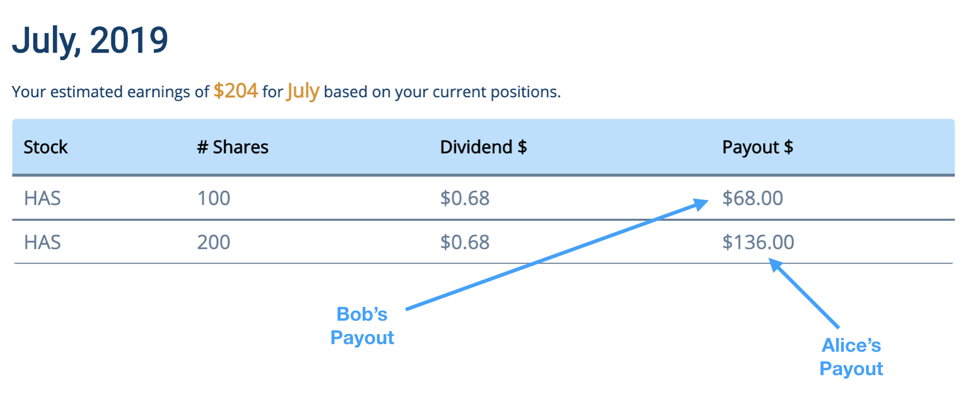July Dividend Payout